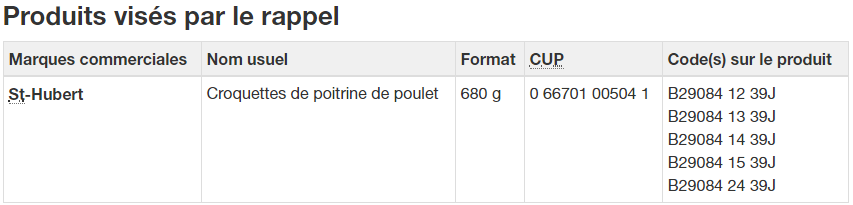 st hubert rappel - Rappel de Croquettes de poitrine de poulet de marque St-Hubert en raison de la présence de fragments d'os