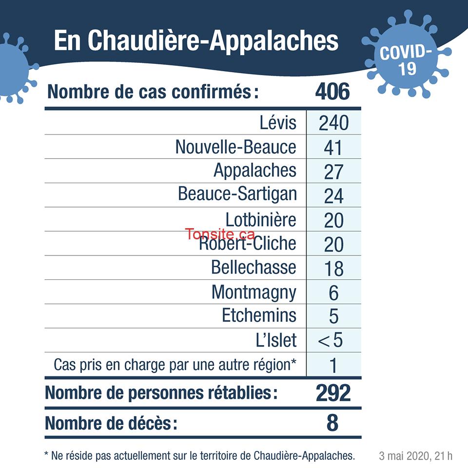 chaudiere appalaches covid 19 - COVID-19: Cas confirmés au Québec (par région, ville et arrondissement...)