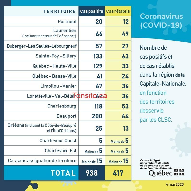 qc covid 19 04 05 20 - COVID-19: Cas confirmés au Québec (par région, ville et arrondissement...)